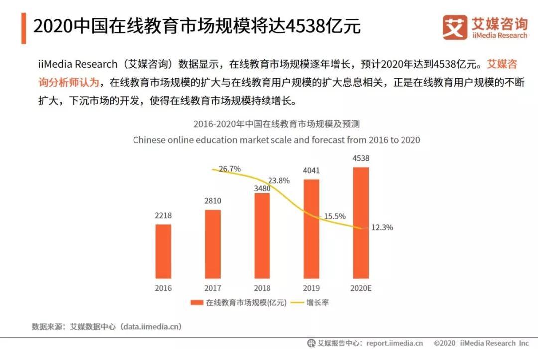 艾媒咨询发布《2019-2020中国在线教育行业发展研究报告》
