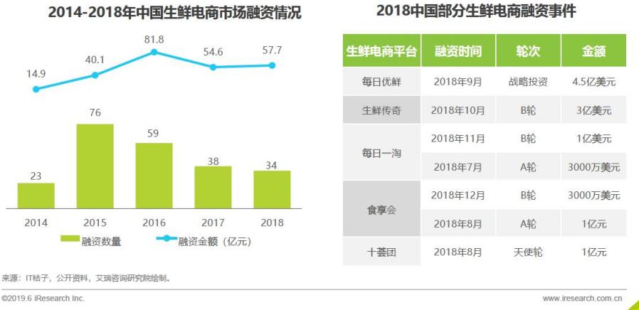 <b>生鲜电商的市场分析报告</b>