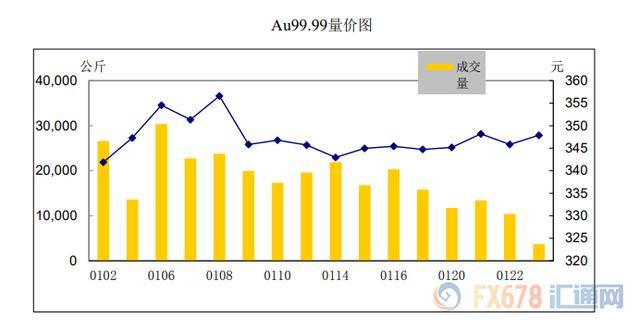 2020年第一份月报来袭!黄金白银交易集中度均大幅下滑!上海黄金交易所2020年第1期行情月报