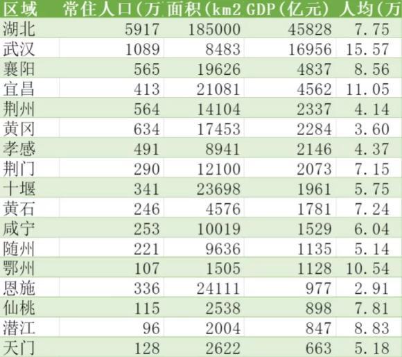 2019湖北各县gdp_2020湖北城市gdp