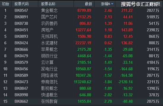 原创             【上海汇正财经】指数五日线止跌,市场两大布局方向出现!
