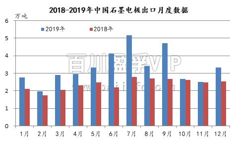 2019年中国石墨电极和针状焦出口阐发