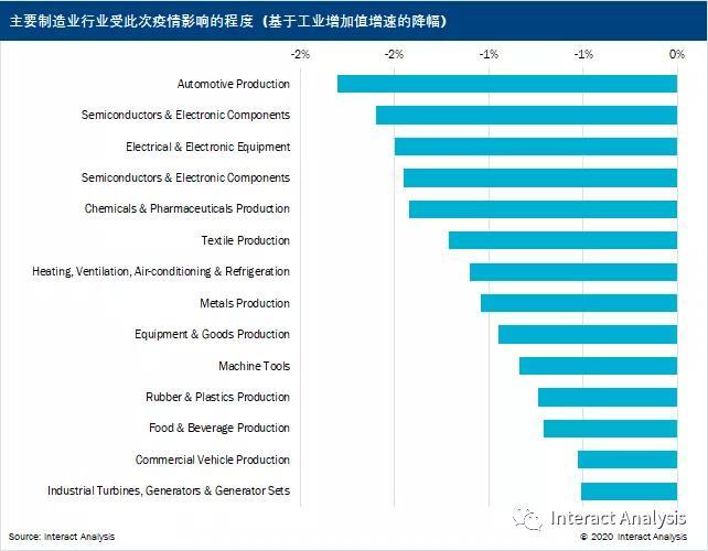 疫情笼罩下的中国制造业