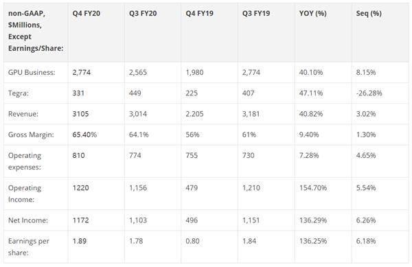 NVIDIA2020财年第四财季营收超预期净利暴涨136%