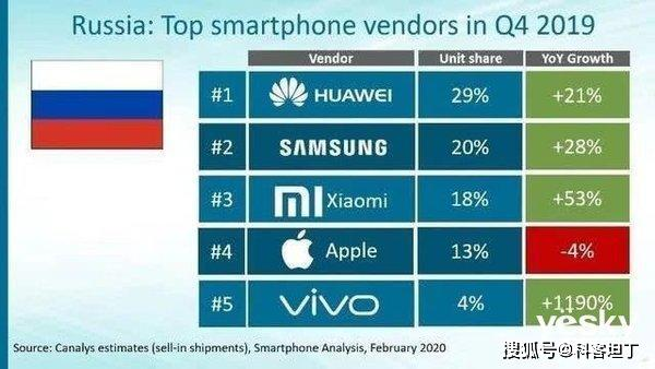 俄罗斯最受欢迎的手机牌子:华为成功登顶 小米排第三