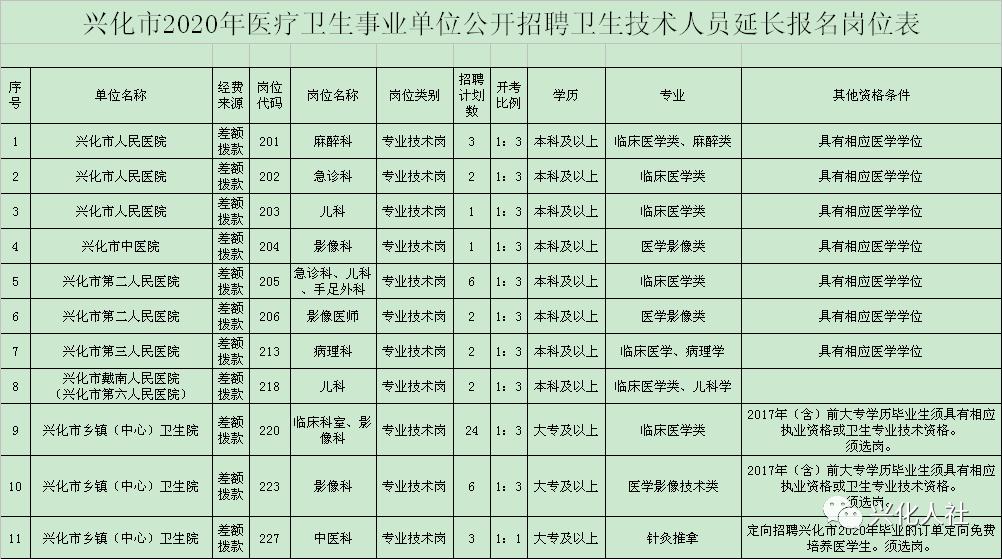 兴化人口有多少_公布啦 泰州市第七次全国人口普查公报来了