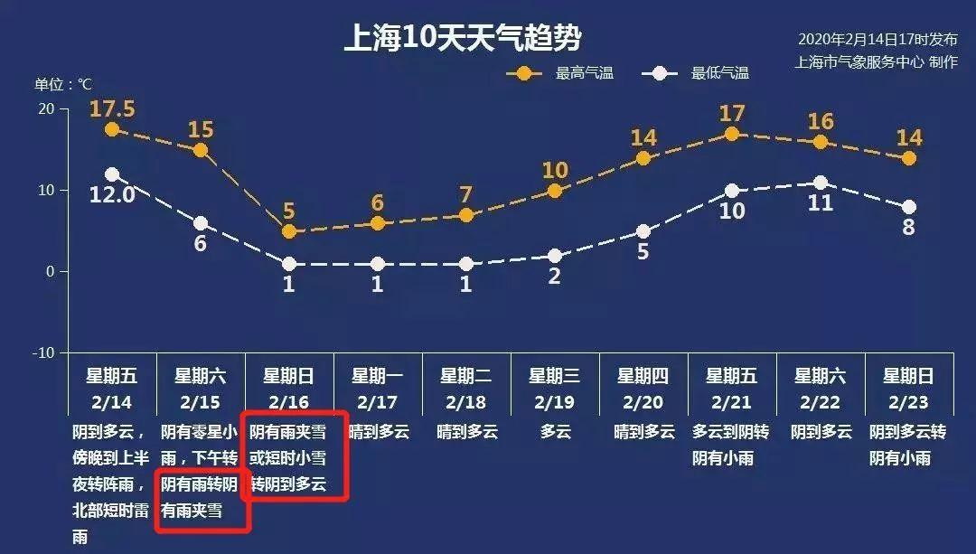 紧急通知!上海真的真的要下雪了!