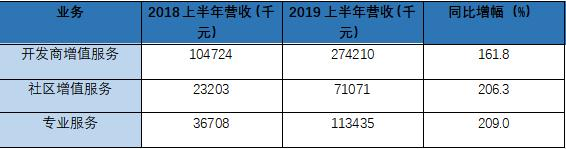 新城悦服务2019业绩大增八成  5个交易日涨幅超26%