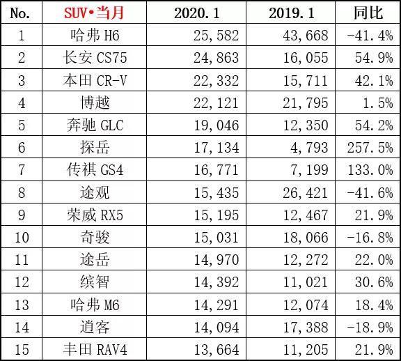 一月份SUV销量前15榜单 本田CR