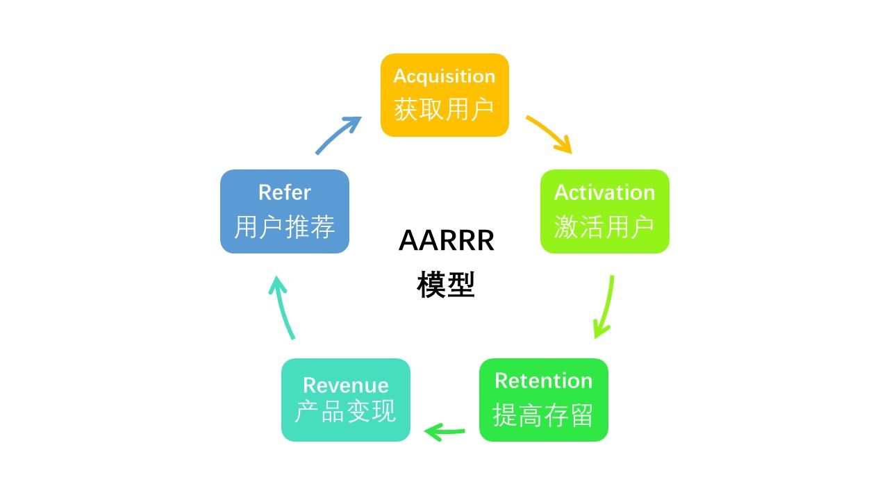 疫情期间,如何用AARRR规划社区电商功能?