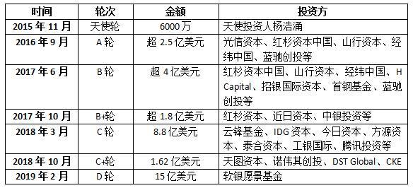 """传车好多集团2020年上市,杨浩涌讲""""质量革命""""冲刺美股可行吗?"""