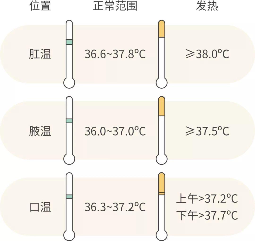 体温高不等于得新冠肺炎!有关体温测量的5个问题