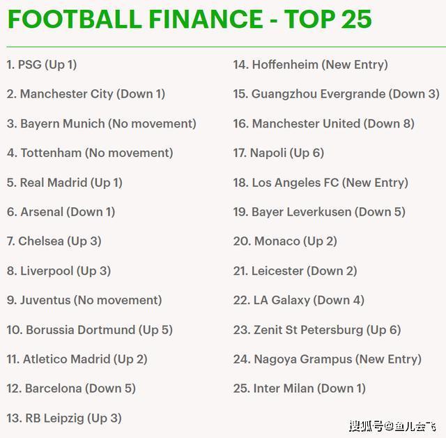 2020年足坛俱乐部财力排行榜:巴黎第一,广州恒大世界第十五