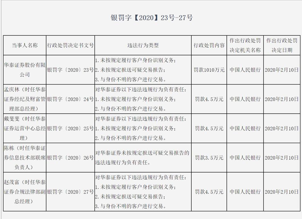 央行开出券商反洗钱最大罚单,华泰证券被罚1010万元