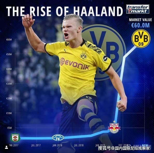 仅仅9个月,哈兰德的身价已经从500万欧涨