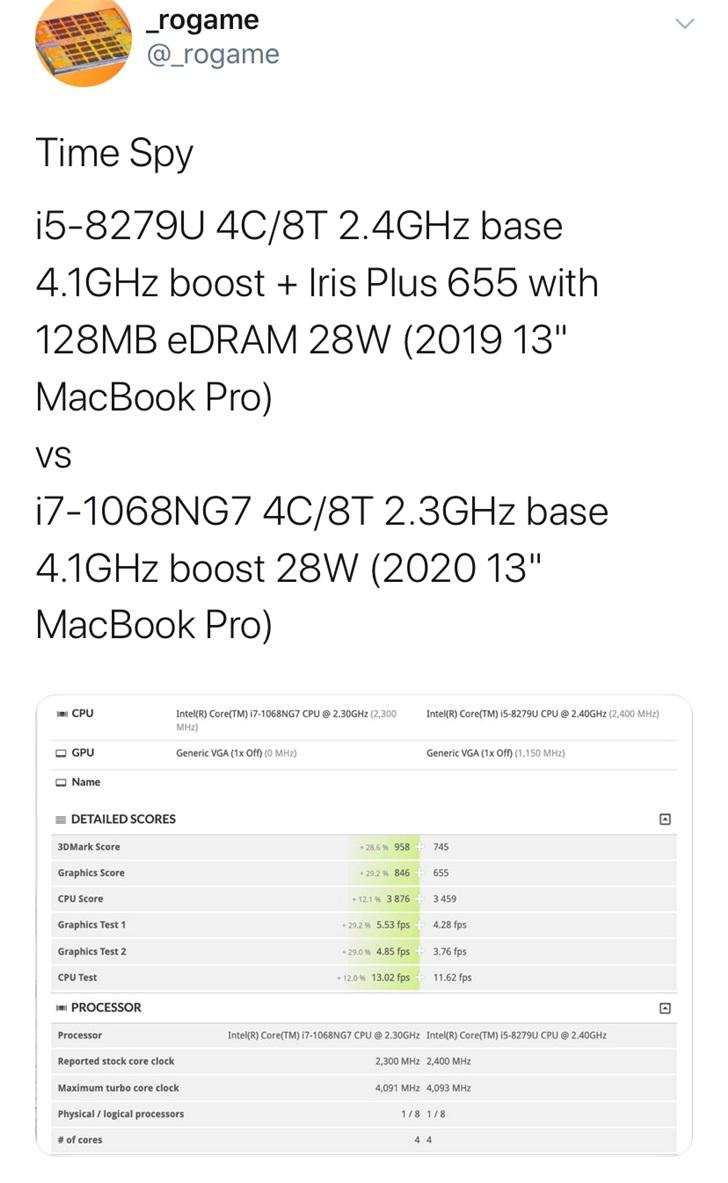 13寸苹果MacBook Pro 2020性能曝光:GPU性能提升近30%