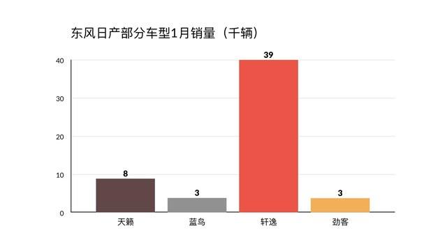 东风日产1月销量公布 轩逸销量近4万