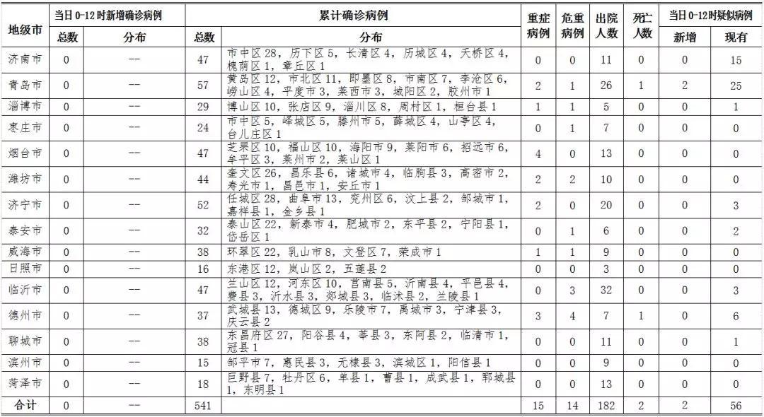 2月17日0-12时山东无新增新冠肺炎确诊病例 累计确诊541例