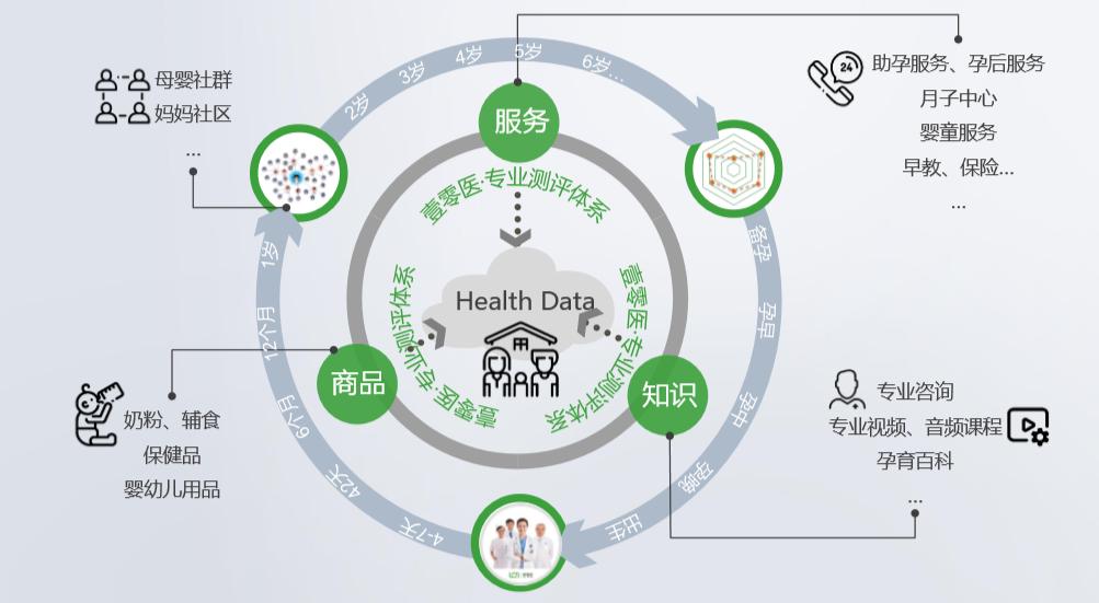 """个性化数据驱动,「壹零医」想为婴童家庭提供""""定制""""健康服务"""