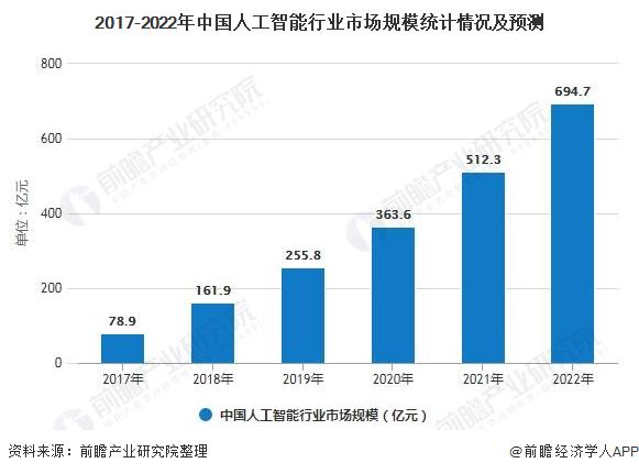 2020年中国人工智能芯片行业市场现状及发展前景 破解三大难题实现应用落地关键