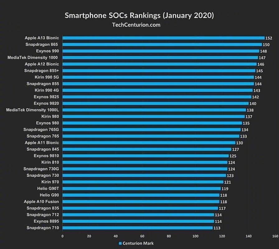 最新手机处理器排行榜!华为麒麟990又将引发乱战!