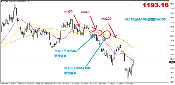 英伦金业:解析常用技术指标-MA对价格走势的预测