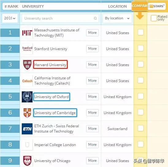 同样是世界顶尖大学,英国牛剑和美国藤校到底有何差异?