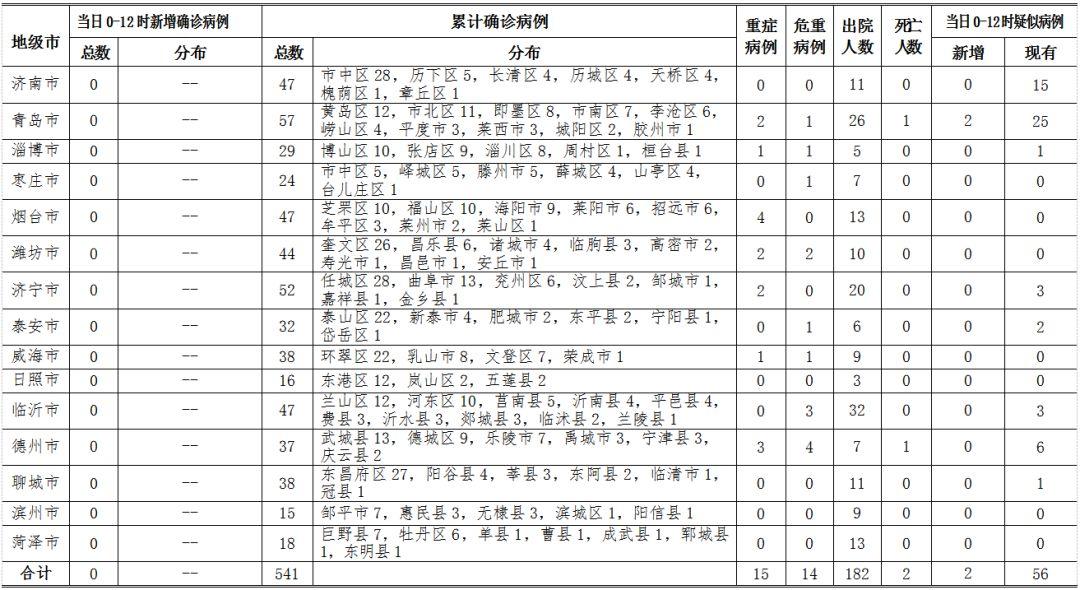 2月17日0时至12时山东省新型冠状病毒肺炎疫情情况