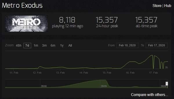 《地铁:离去》登Steam热门商品榜首峰值玩家达1万5