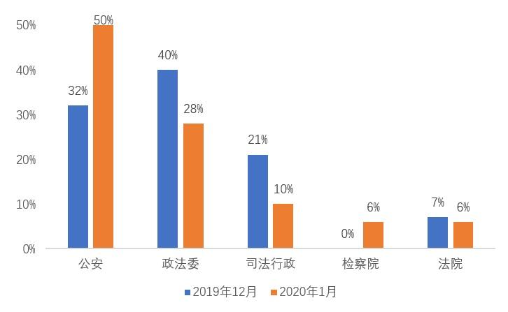 2020政法系统微博月榜(1月1日-1月31日)