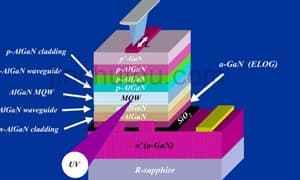 Ultraviolet LED 紫外LED简述
