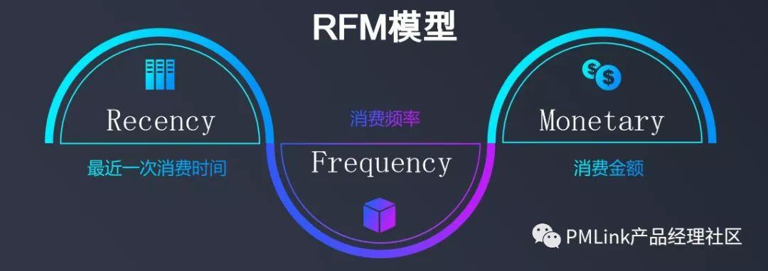 用户研究:基于RFM模型细分用户