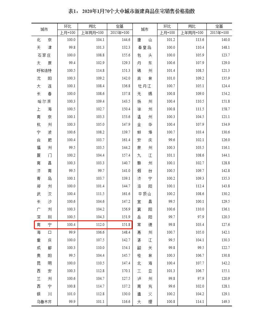 1月70城房价公布,南宁房价稳定上涨
