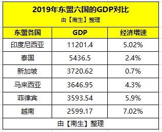 新加坡2019年gdp_深圳与新加坡的对比,2019年深圳GDP超越了新加坡