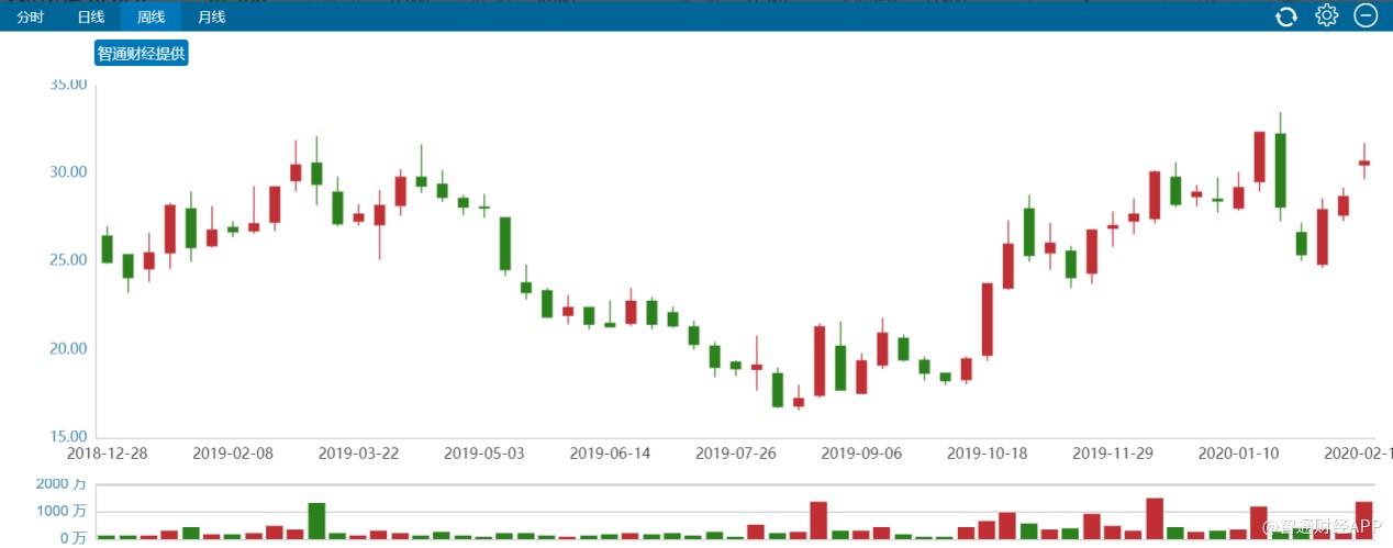 新方世玉六个月内累涨超75%,众安在线