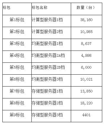瓦良格号巡洋舰中国移动(00941)将集中采购近12万