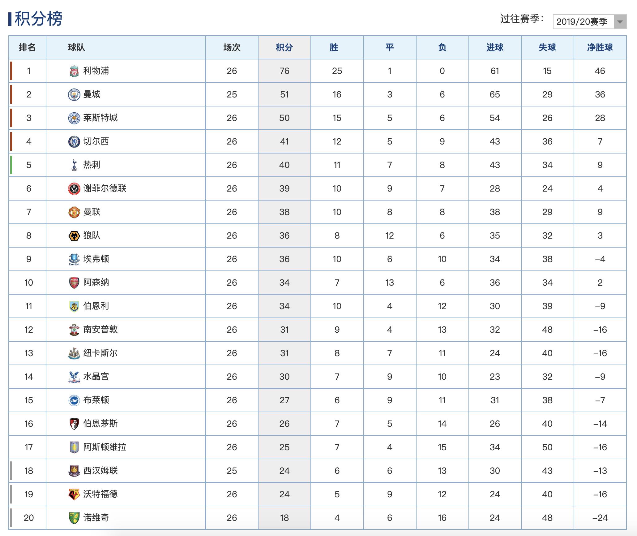 原创            英超最新积分榜:曼联2球完胜切尔西升第7,8队杀进争4大战