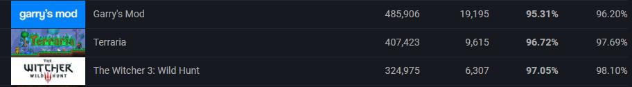 时隔五年之后《巫师3》成为Steam评论30万、95%好评率以上的神级作品