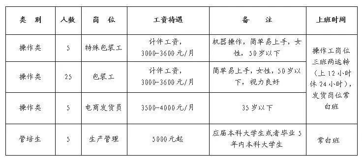 提供住宿、免费班车、节日福利……淄博2家企业紧急招人!