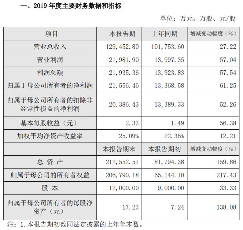 """利润大涨61.25%!国内产销规模最大的""""生物柴油一哥""""营收、净利双丰收!"""
