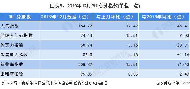 2020年中国家居建材行业市场现状分析