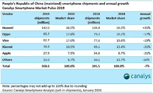 """搭载自有生态试探海外市场 华为手机欧洲能否""""收复失地""""?"""