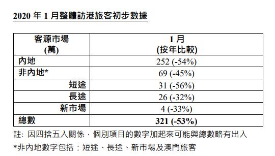 疫情下香港失业率上升,企业裁员…港府设250亿抗疫基金