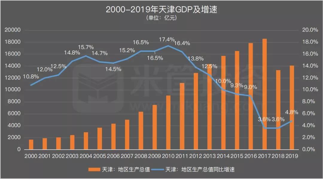 天津修订后GDP_多城GDP修订,二十强城市排位,迎来最激烈洗牌
