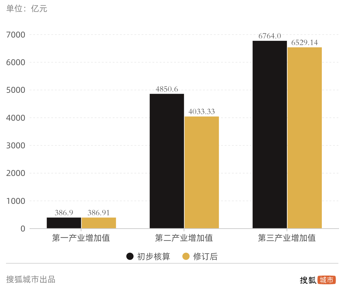 "GDP""缩水""千亿,被无锡宁波反超,青岛经济突破口在哪?"