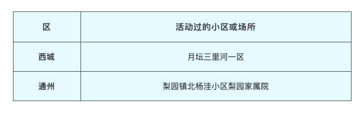 第七代高尔夫北京发布2月19日新冠肺炎新发病例活动小区或场所
