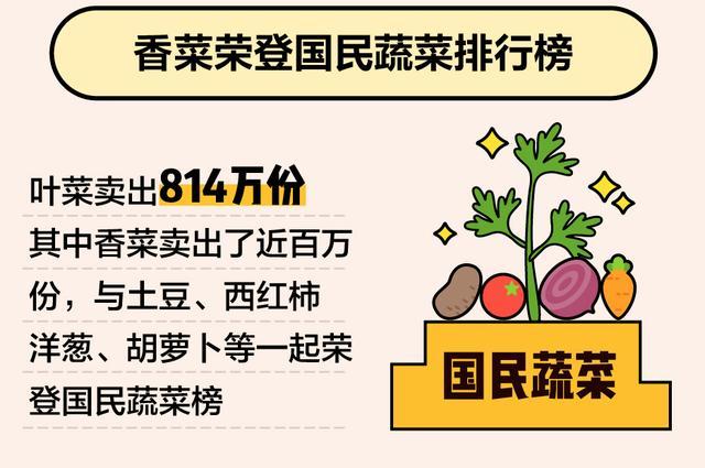 美团大数据带你看懂这个春节:千家万户炒菜揉面,酵母香菜最抢手