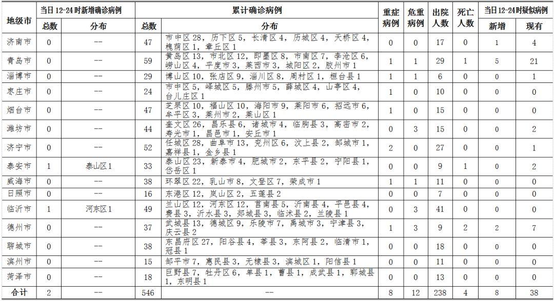 山东新增新冠肺炎确诊病例2例,累计确诊546例
