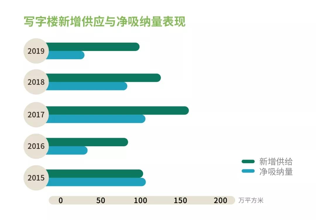 上海写字楼每年供应量