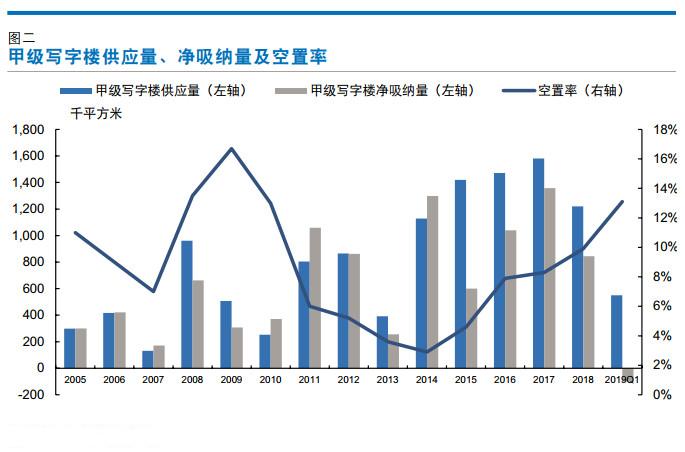 上海写字楼空置率